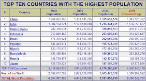 Top 10 countries by population in world